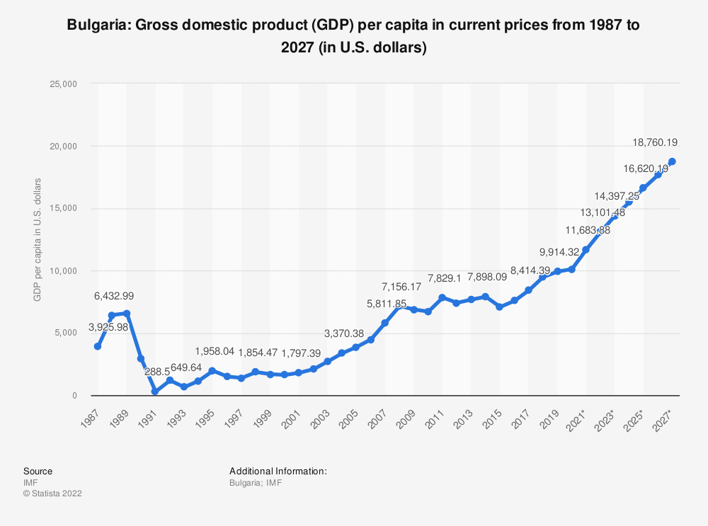 Statistic: Bulgaria: Gross domestic product (GDP) per capita in current prices from 1985 to 2025 (in U.S. dollars) | Statista