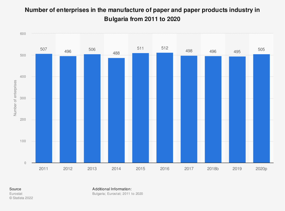 Statistic: Number of enterprises in the manufacture of paper and paper products industry in Bulgaria from 2008 to 2016 | Statista
