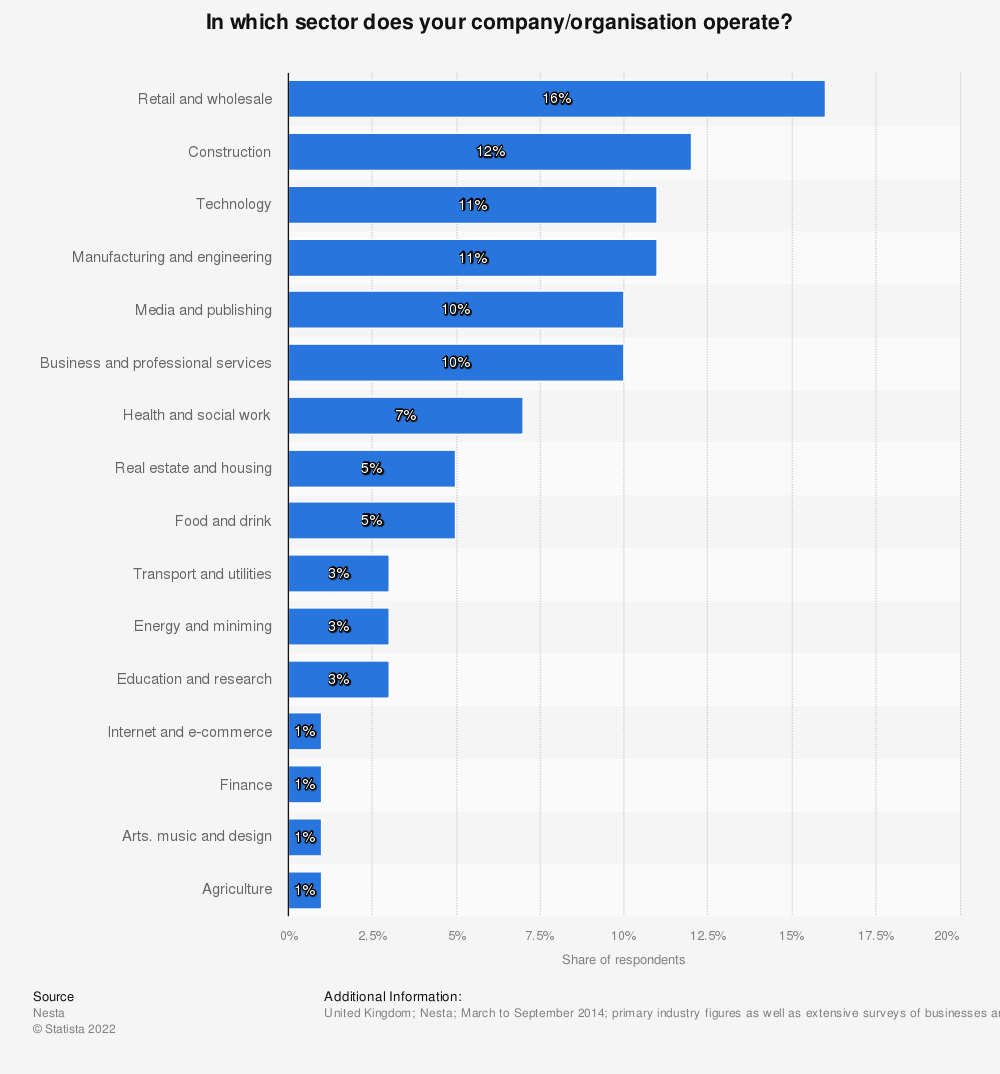 Statistic: In which sector does your company/organisation operate? | Statista