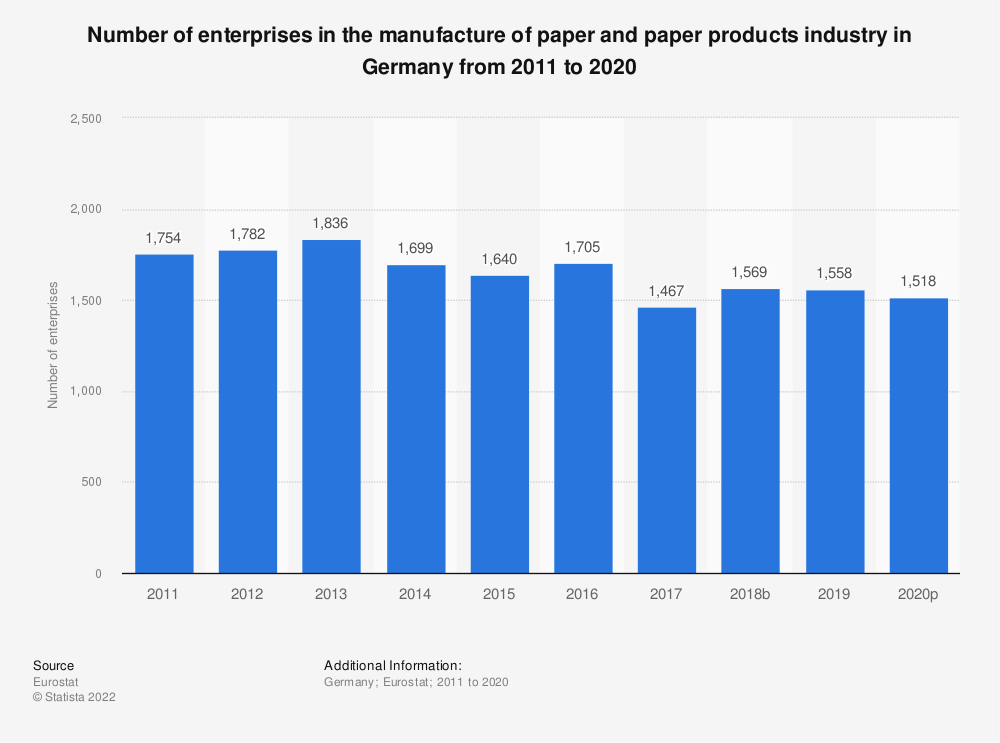 Statistic: Number of enterprises in the manufacture of paper and paper products industry in Germany from 2008 to 2016 | Statista