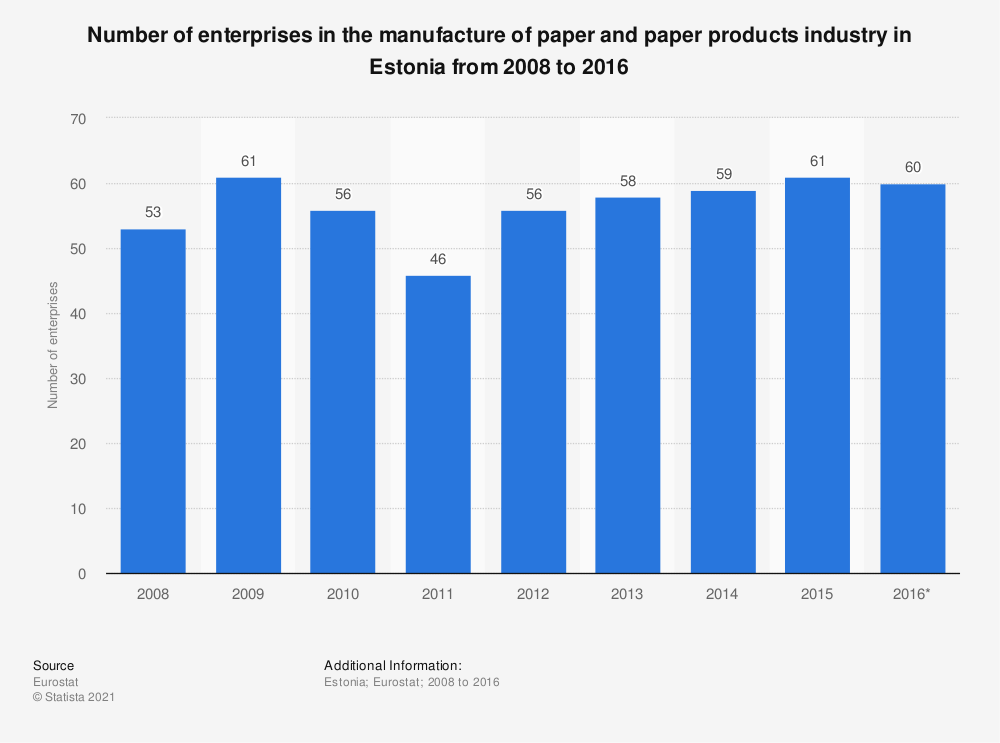 Statistic: Number of enterprises in the manufacture of paper and paper products industry in Estonia from 2008 to 2016 | Statista