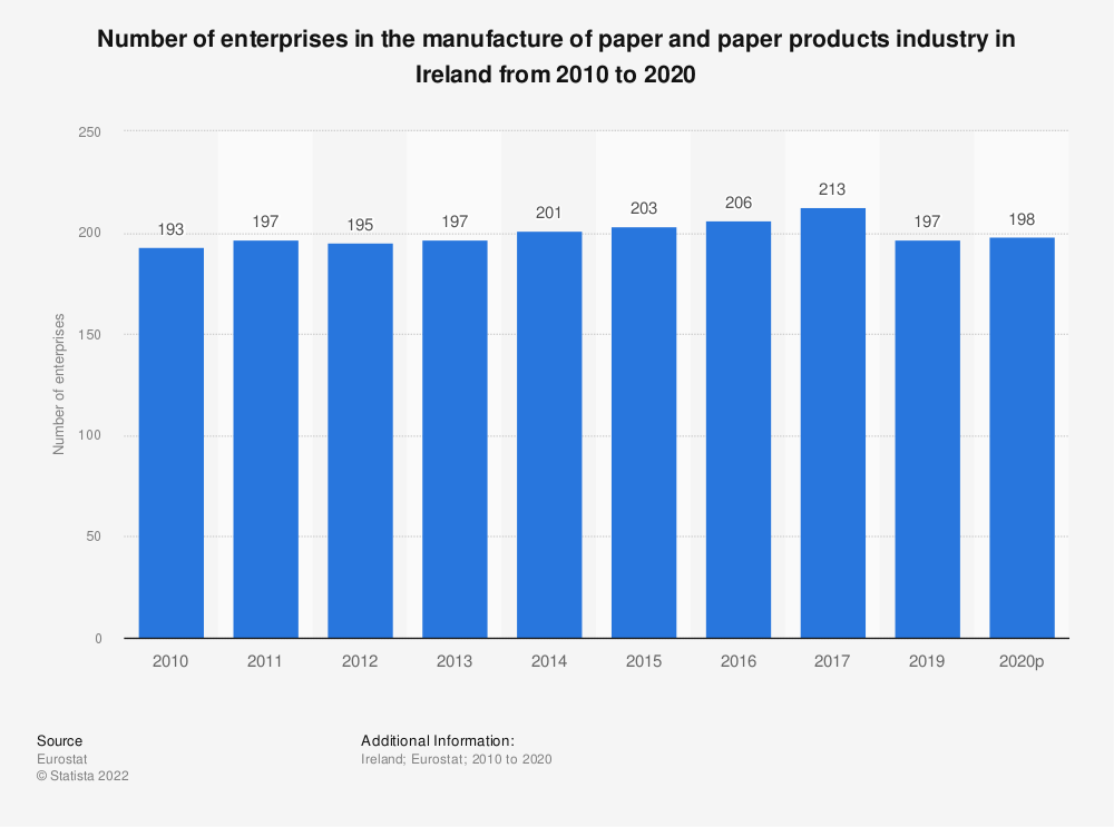 Statistic: Number of enterprises in the manufacture of paper and paper products industry in Ireland from 2008 to 2016 | Statista