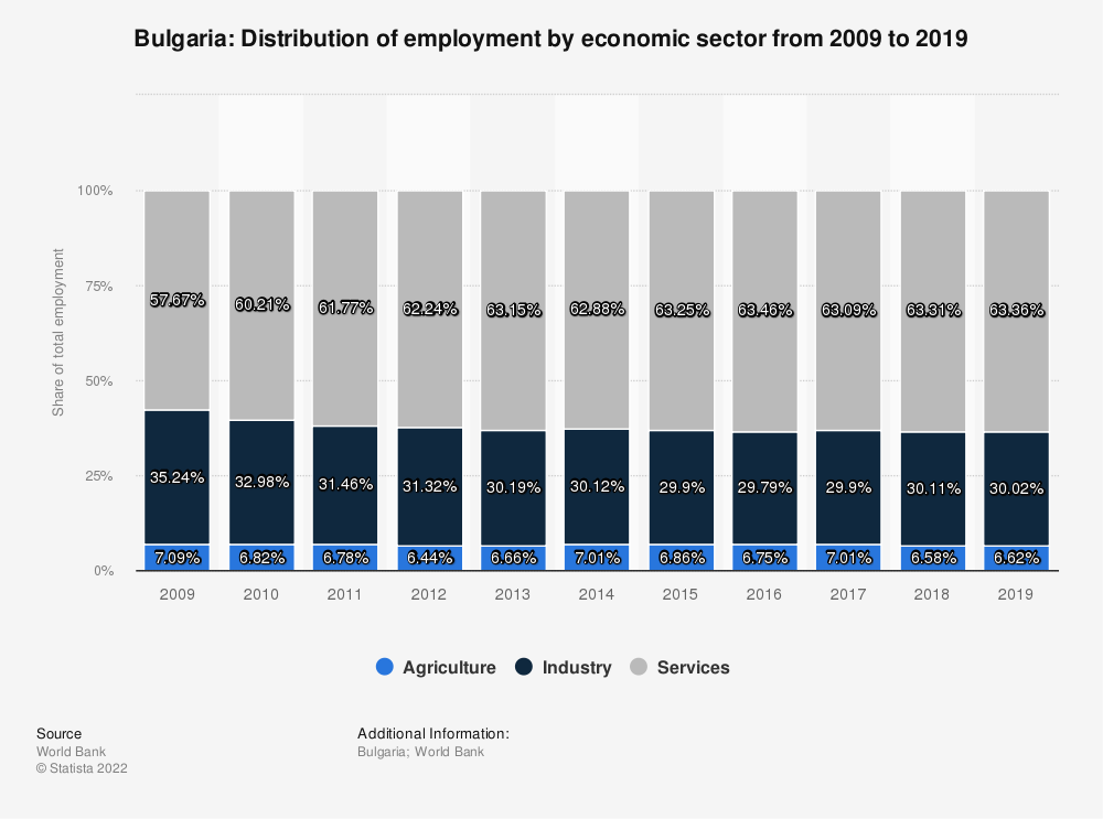 Statistic: Bulgaria: Distribution of employment by economic sector from 2010 to 2020 | Statista
