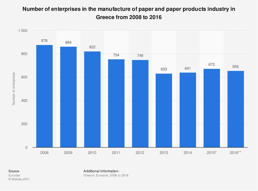 Statistic: Number of enterprises in the manufacture of paper and paper products industry in Greece from 2008 to 2016 | Statista