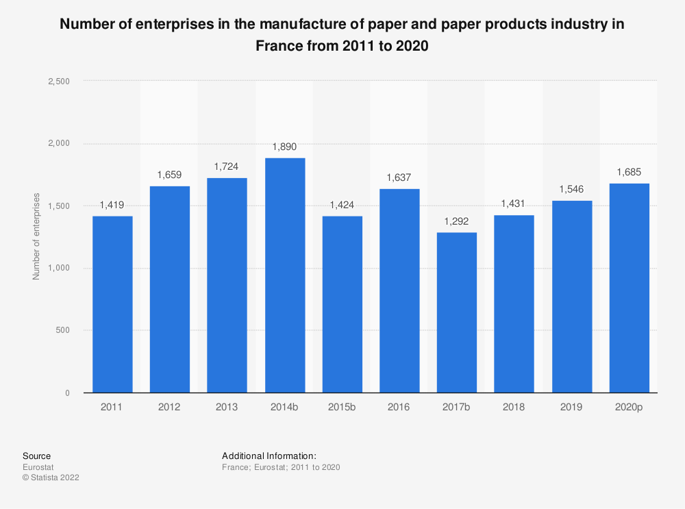 Statistic: Number of enterprises in the manufacture of paper and paper products industry in France from 2008 to 2016 | Statista