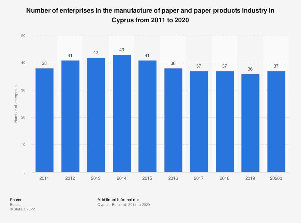 Statistic: Number of enterprises in the manufacture of paper and paper products industry in Cyprus from 2008 to 2016 | Statista