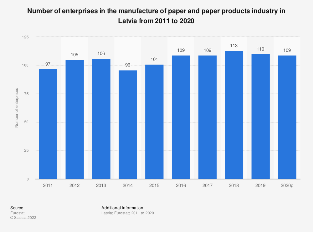 Statistic: Number of enterprises in the manufacture of paper and paper products industry in Latvia from 2008 to 2016 | Statista