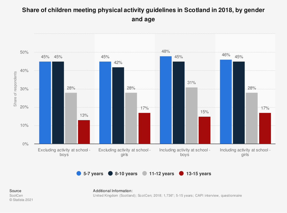 Statistic: Share of children meeting physical activity guidelines in Scotland in 2017, by gender and age | Statista