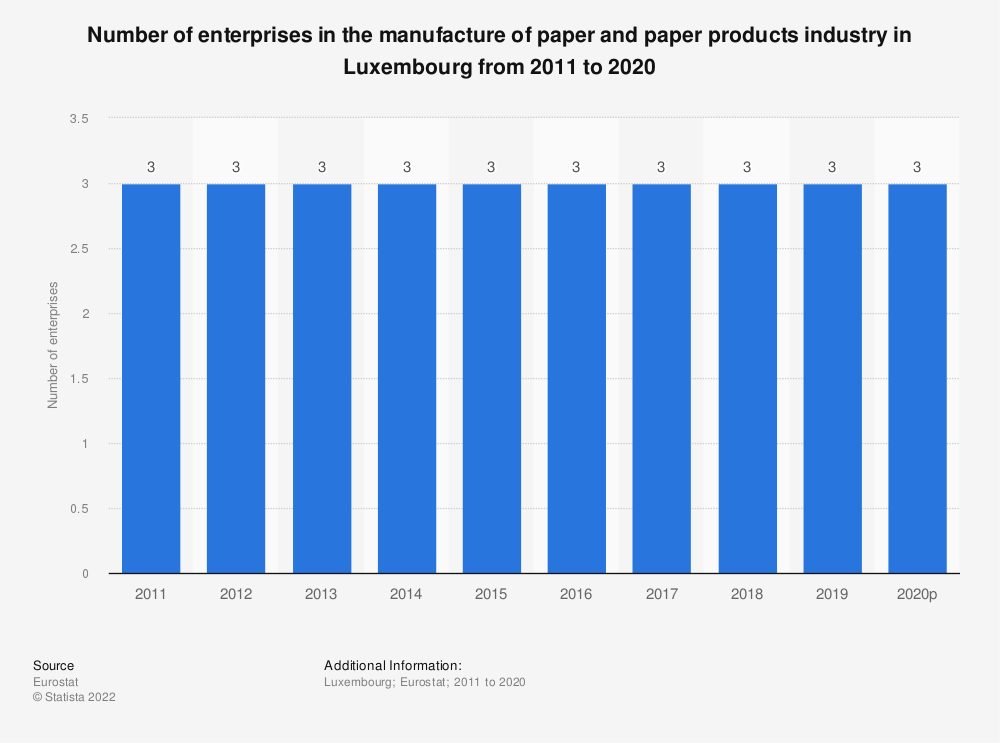 Statistic: Number of enterprises in the manufacture of paper and paper products industry in Luxembourg from 2008 to 2016 | Statista