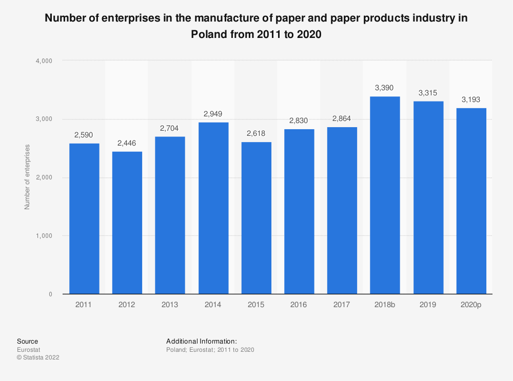 Statistic: Number of enterprises in the manufacture of paper and paper products industry in Poland from 2008 to 2016 | Statista