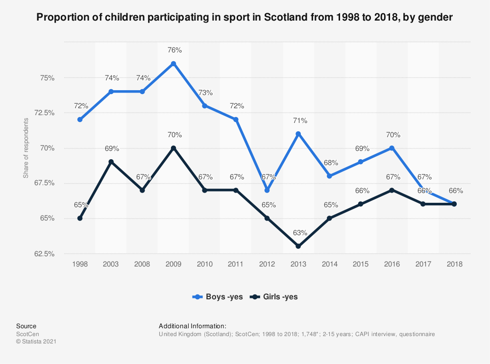 Statistic: Proportion of children participating in sport in Scotland from 1998 to 2017, by gender | Statista