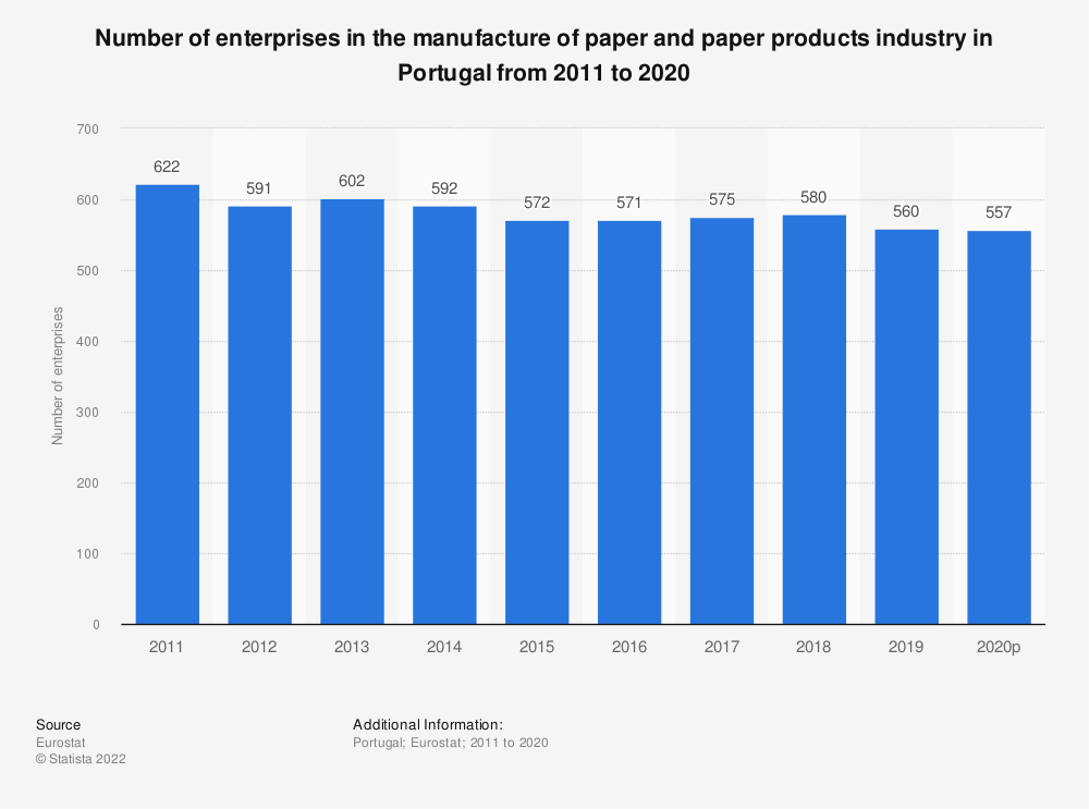 Statistic: Number of enterprises in the manufacture of paper and paper products industry in Portugal from 2008 to 2016 | Statista