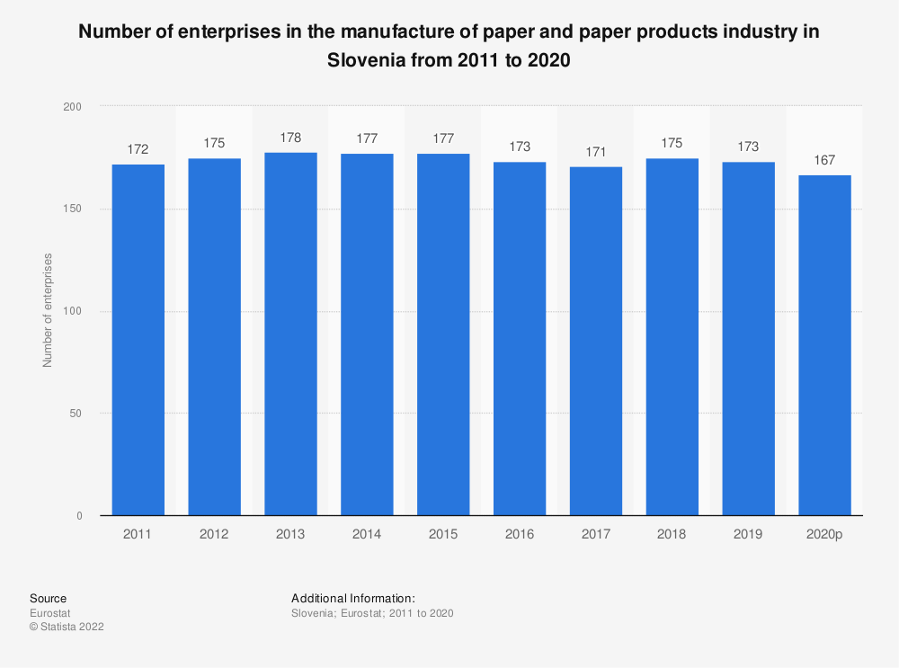 Statistic: Number of enterprises in the manufacture of paper and paper products industry in Slovenia from 2008 to 2016 | Statista