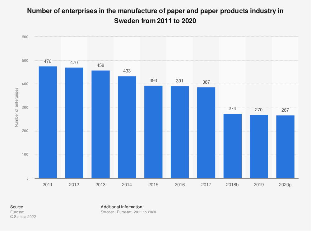 Statistic: Number of enterprises in the manufacture of paper and paper products industry in Sweden from 2008 to 2016 | Statista