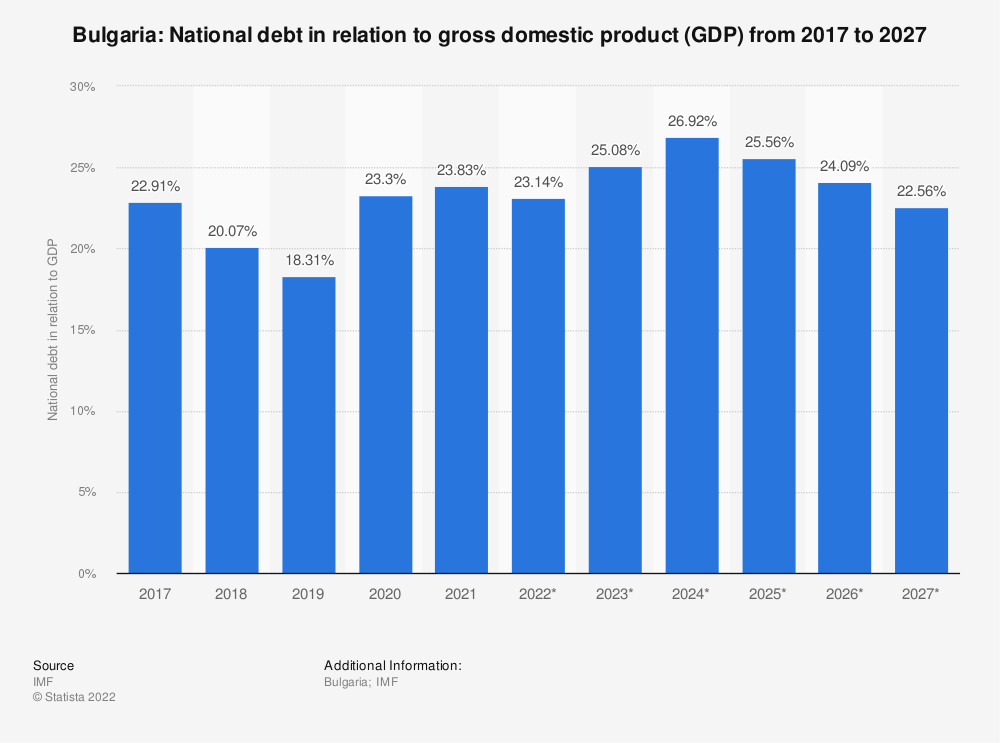 Statistic: Bulgaria: National debt in relation to gross domestic product (GDP) from 2014 to 2024 | Statista