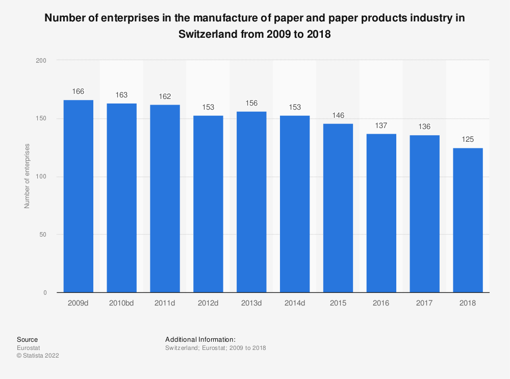 Statistic: Number of enterprises in the manufacture of paper and paper products industry in Switzerland from 2009 to 2016 | Statista