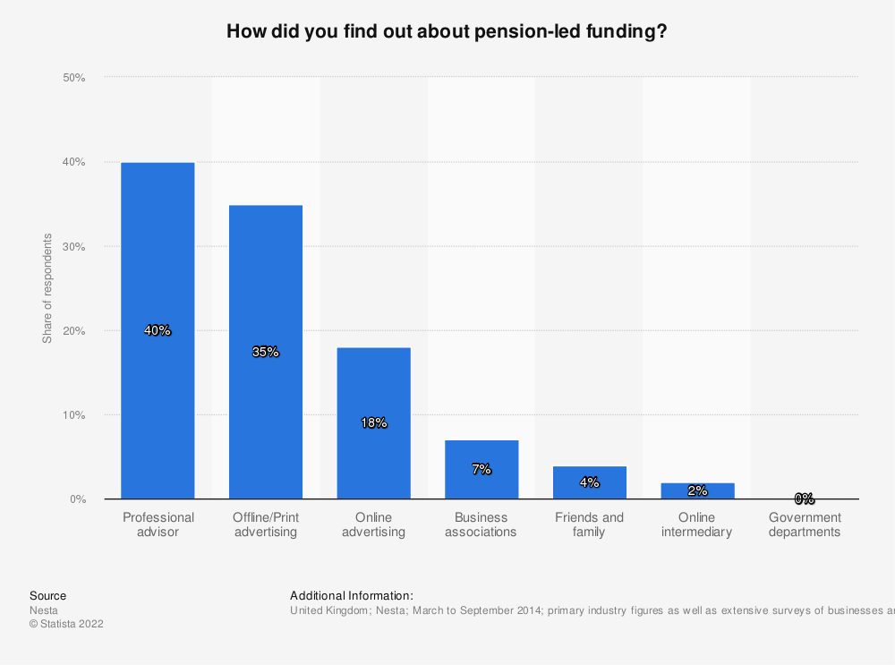 Statistic: How did you find out about pension-led funding? | Statista