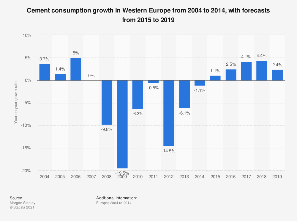 Statistic: Cement consumption growth in Western Europe from 2004 to 2019    Statista
