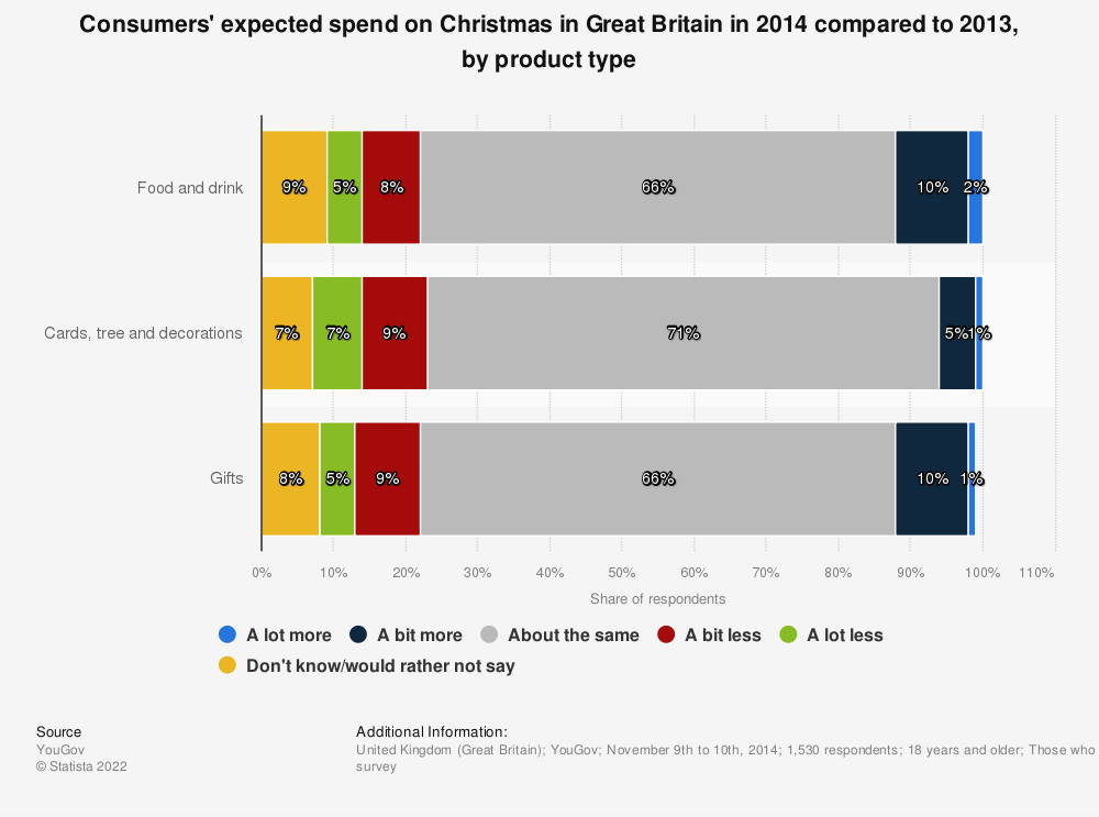 Statistic: Consumers' expected spend on Christmas in Great Britain in 2014 compared to 2013, by product type  | Statista