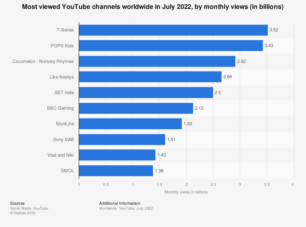Statistic: Most viewed YouTube channels worldwide as of June 2018, by monthly views (in millions) | Statista