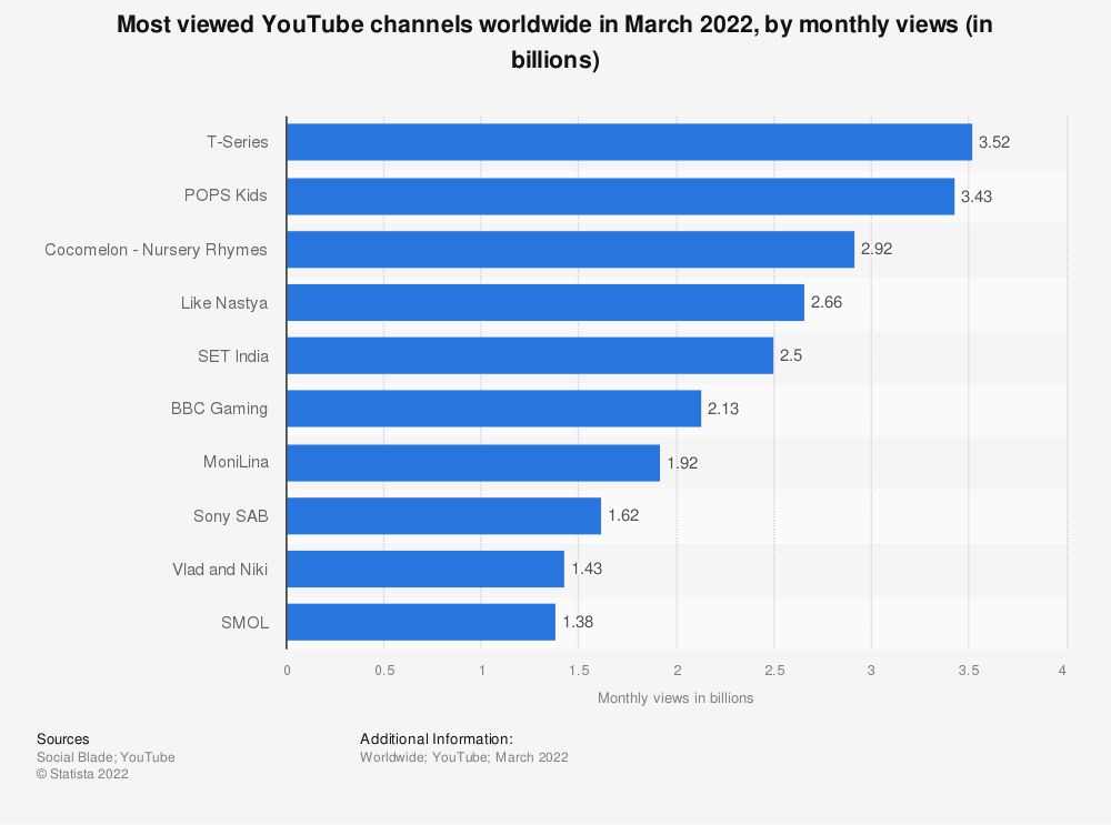 Statistic: Most viewed YouTube channels worldwide as of January 2020, by monthly views (in billions) | Statista