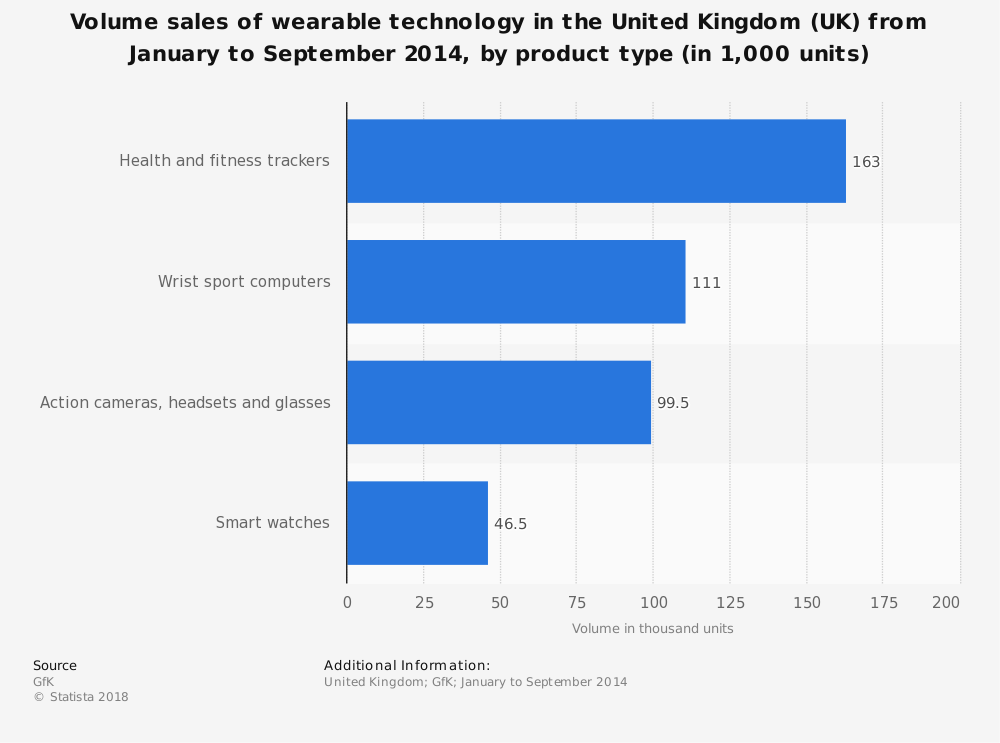 Statistic: Volume sales of wearable technology in the United Kingdom (UK) from January to September 2014, by product type (in 1,000 units) | Statista