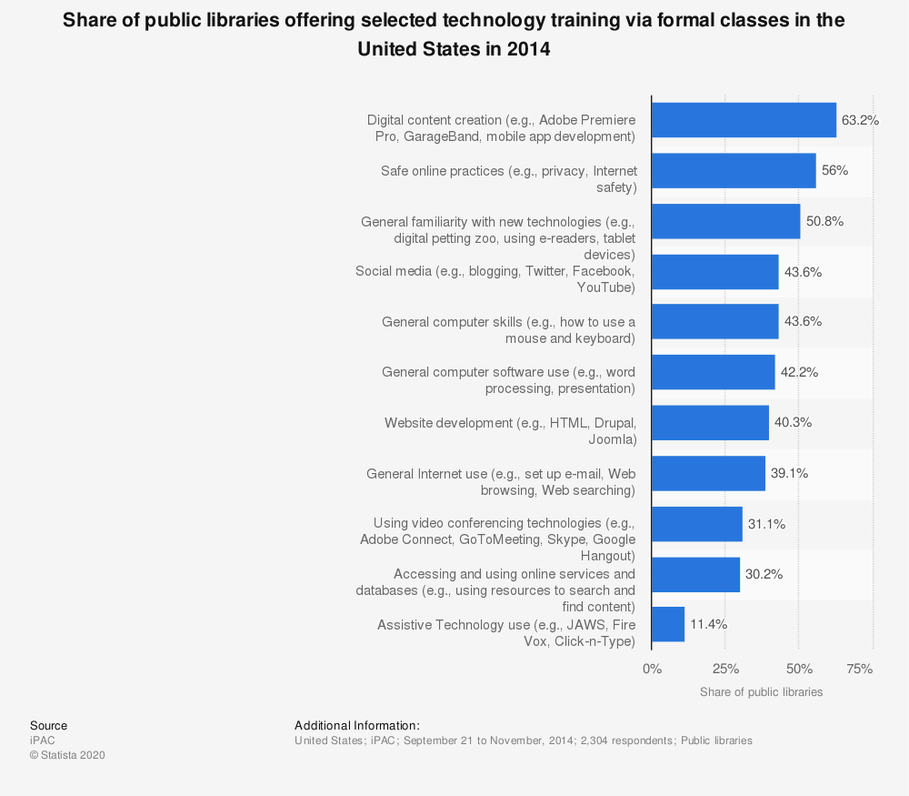 Statistic: Share of public libraries offering selected technology training via formal classes in the United States in 2014 | Statista