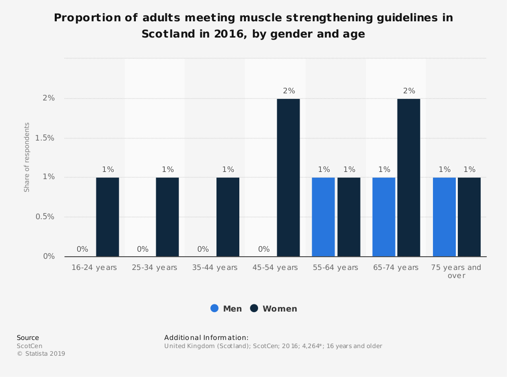 Statistic: Proportion of adults meeting muscle strengthening guidelines in Scotland in 2016, by gender and age | Statista