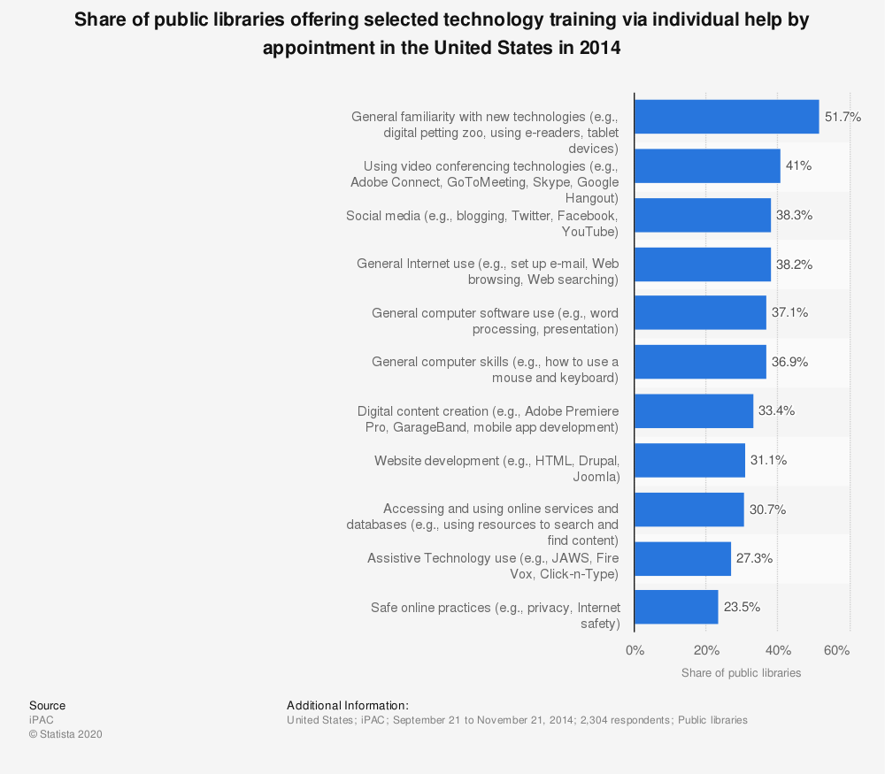 Statistic: Share of public libraries offering selected technology training via individual help by appointment in the United States in 2014 | Statista