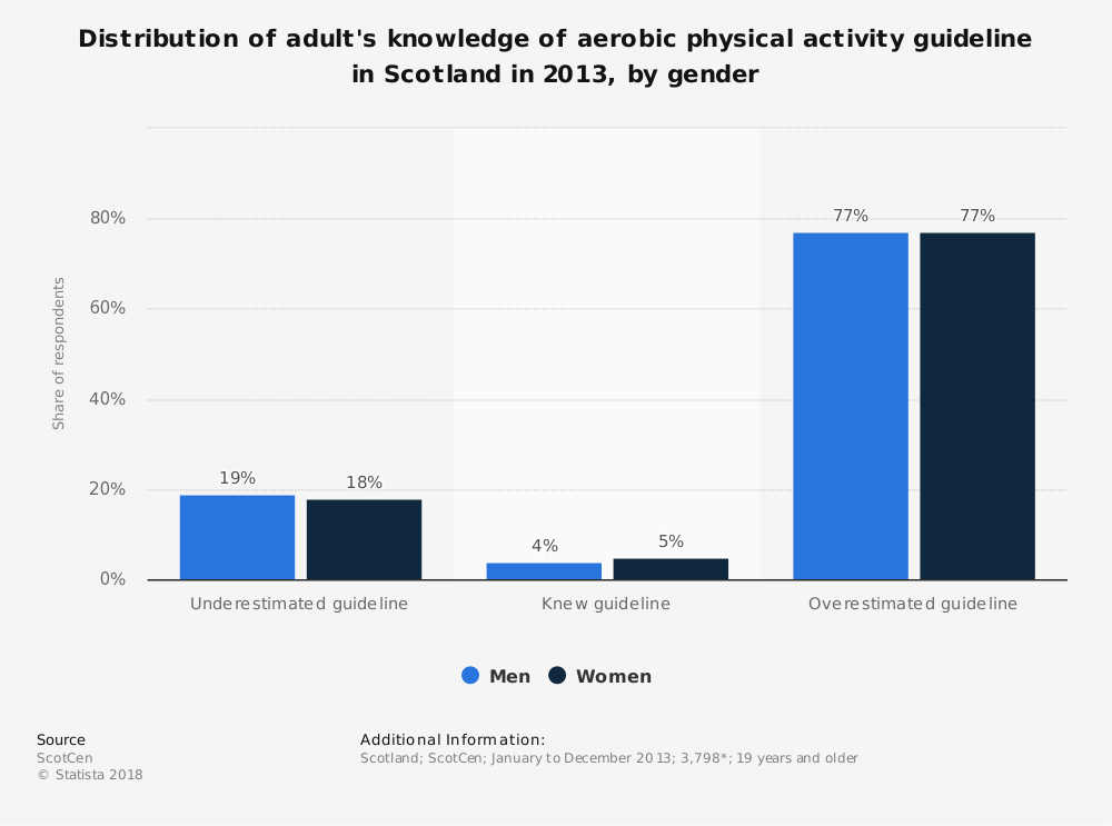 Statistic: Distribution of adult's knowledge of aerobic physical activity guideline in Scotland in 2013, by gender | Statista