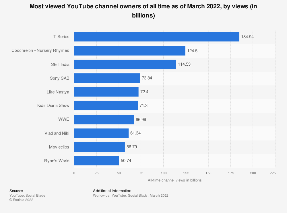 Statistic: Most viewed YouTube channel owners of all time as of March 2018, by views (in billions) | Statista