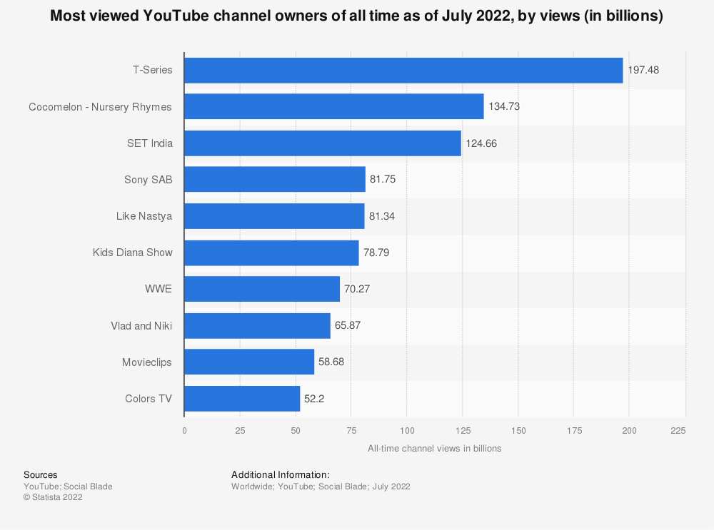 Statistic: Most viewed YouTube channel owners of all time as of August 2017, by views (in billions) | Statista
