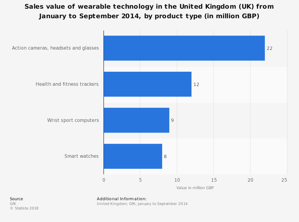 Statistic: Sales value of wearable technology in the United Kingdom (UK) from January to September 2014, by product type (in million GBP) | Statista