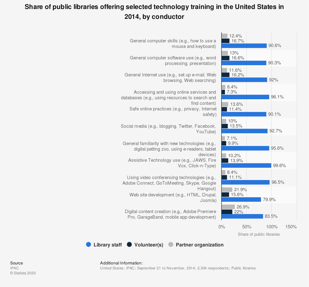 Statistic: Share of public libraries offering selected technology training in the United States in 2014, by conductor | Statista