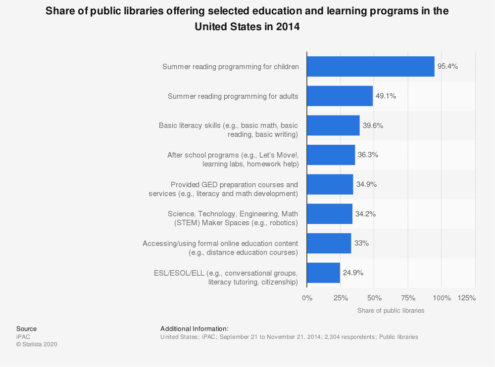 Statistic: Share of public libraries offering selected education and learning programs in the United States in 2014 | Statista