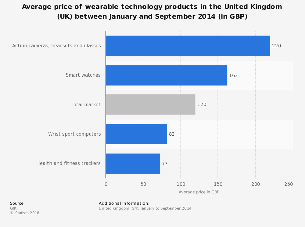 Statistic: Average price of wearable technology products in the United Kingdom (UK) between January and September 2014 (in GBP) | Statista