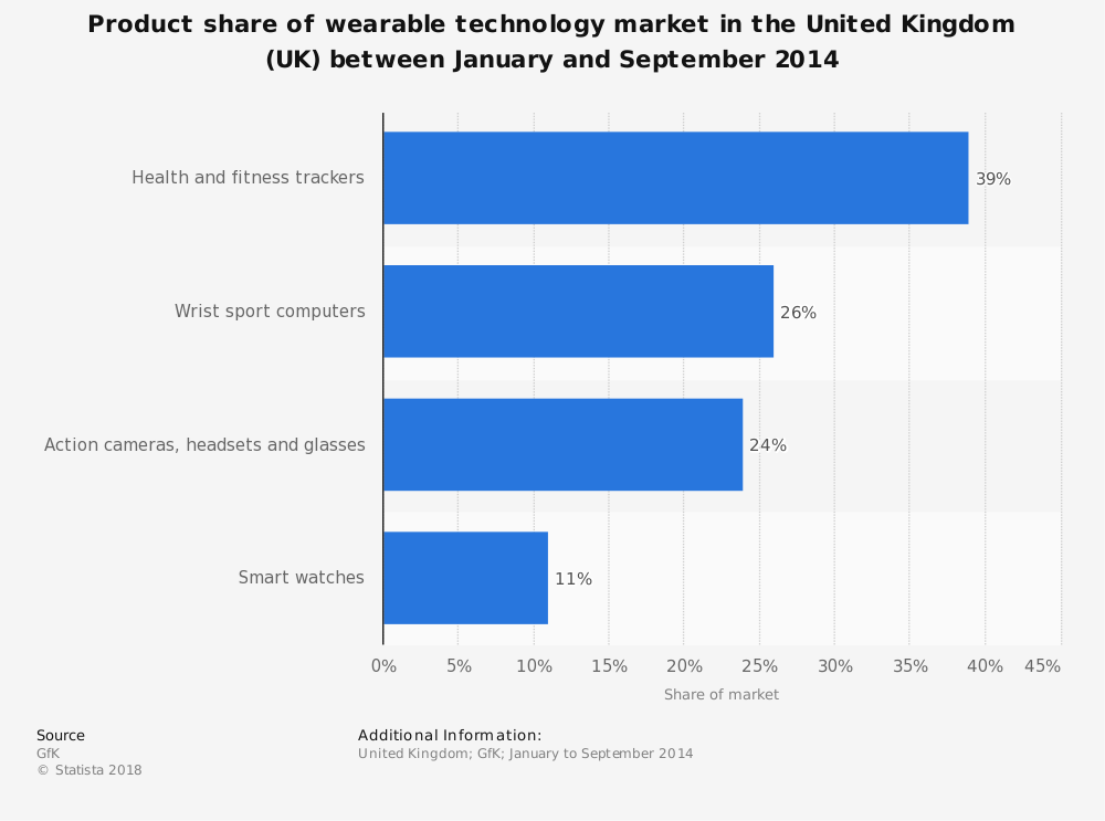 Statistic: Product share of wearable technology market in the United Kingdom (UK) between January and September 2014 | Statista