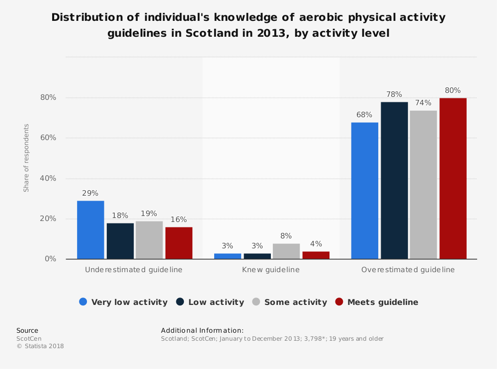 Statistic: Distribution of individual's knowledge of aerobic physical activity guidelines in Scotland in 2013, by activity level | Statista