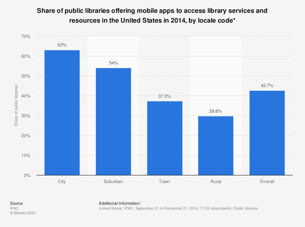 Statistic: Share of public libraries offering mobile apps to access library services and resources in the United States in 2014, by locale code* | Statista