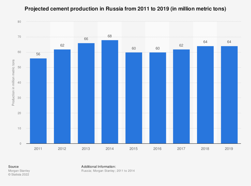 Statistic: Projected cement production in Russia from 2011 to 2019 (in million metric tons) | Statista