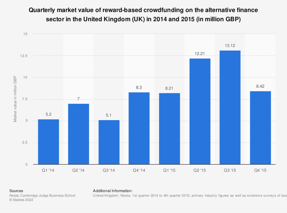 Statistic: Quarterly market value of reward-based crowdfunding on the alternative finance sector in the United Kingdom (UK) in 2014 and 2015 (in million GBP) | Statista