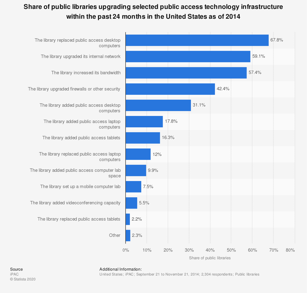 Statistic: Share of public libraries upgrading selected public access technology infrastructure within the past 24 months in the United States as of 2014 | Statista
