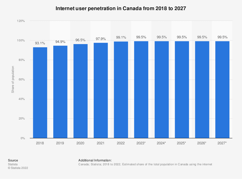 Statistic: Internet user penetration in Canada from 2017 to 2023 | Statista