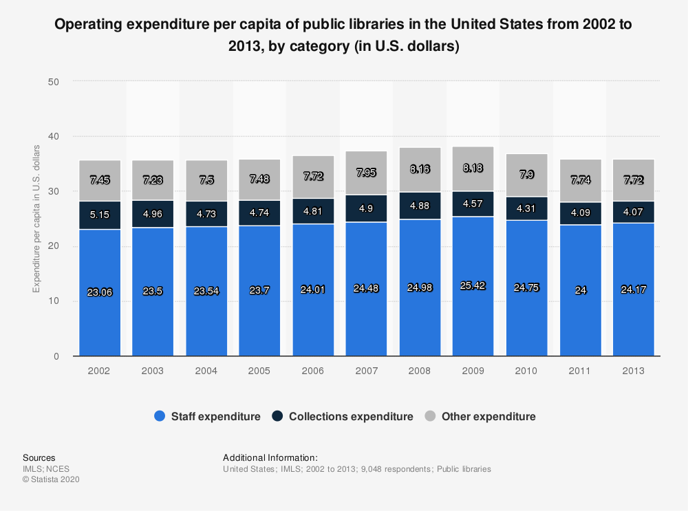 Statistic: Operating expenditure per capita of public libraries in the United States from 2002 to 2013, by category (in U.S. dollars) | Statista