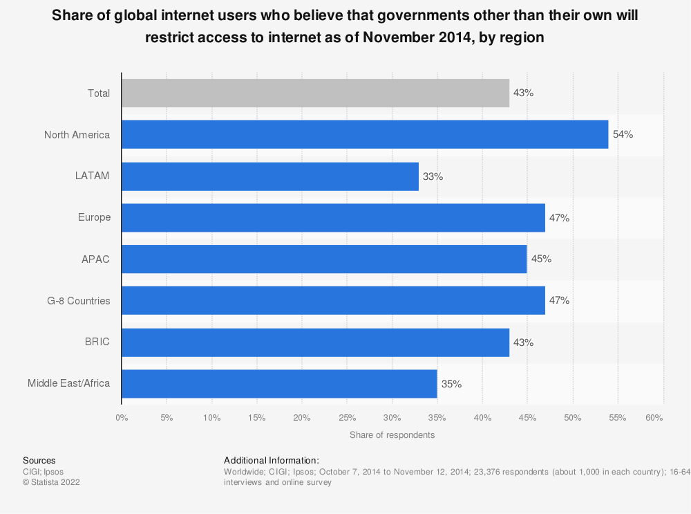 Statistic: Share of global internet users who believe that governments other than their own will restrict access to internet as of November 2014, by region | Statista