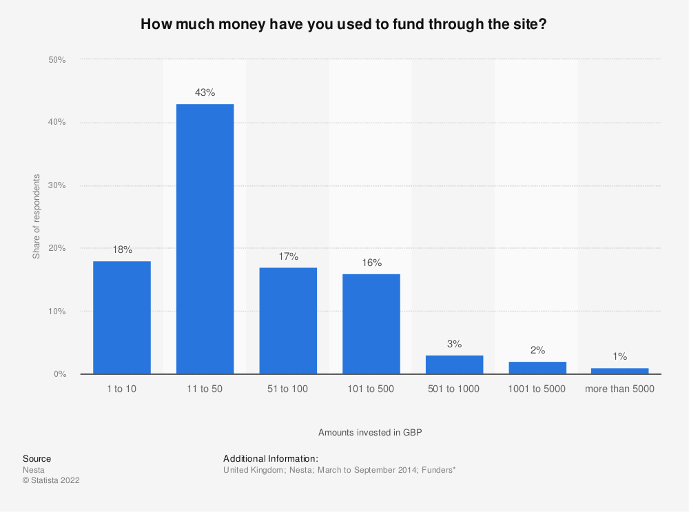 Statistic: How much money have you used to fund through the site? | Statista