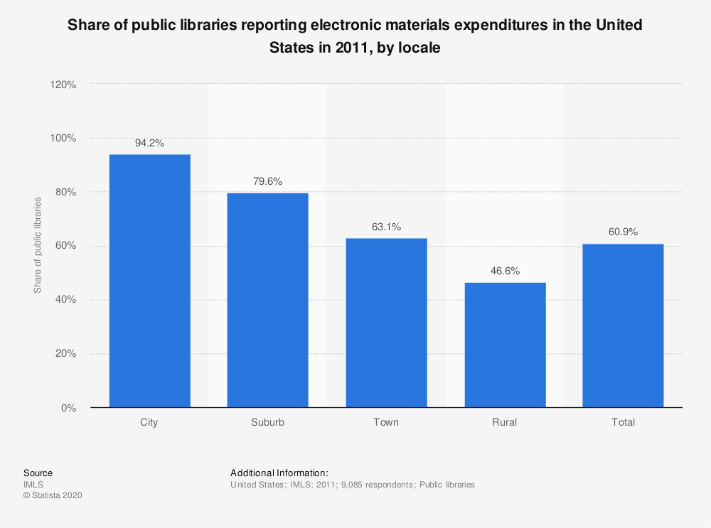 Statistic: Share of public libraries reporting electronic materials expenditures in the United States in 2011, by locale | Statista