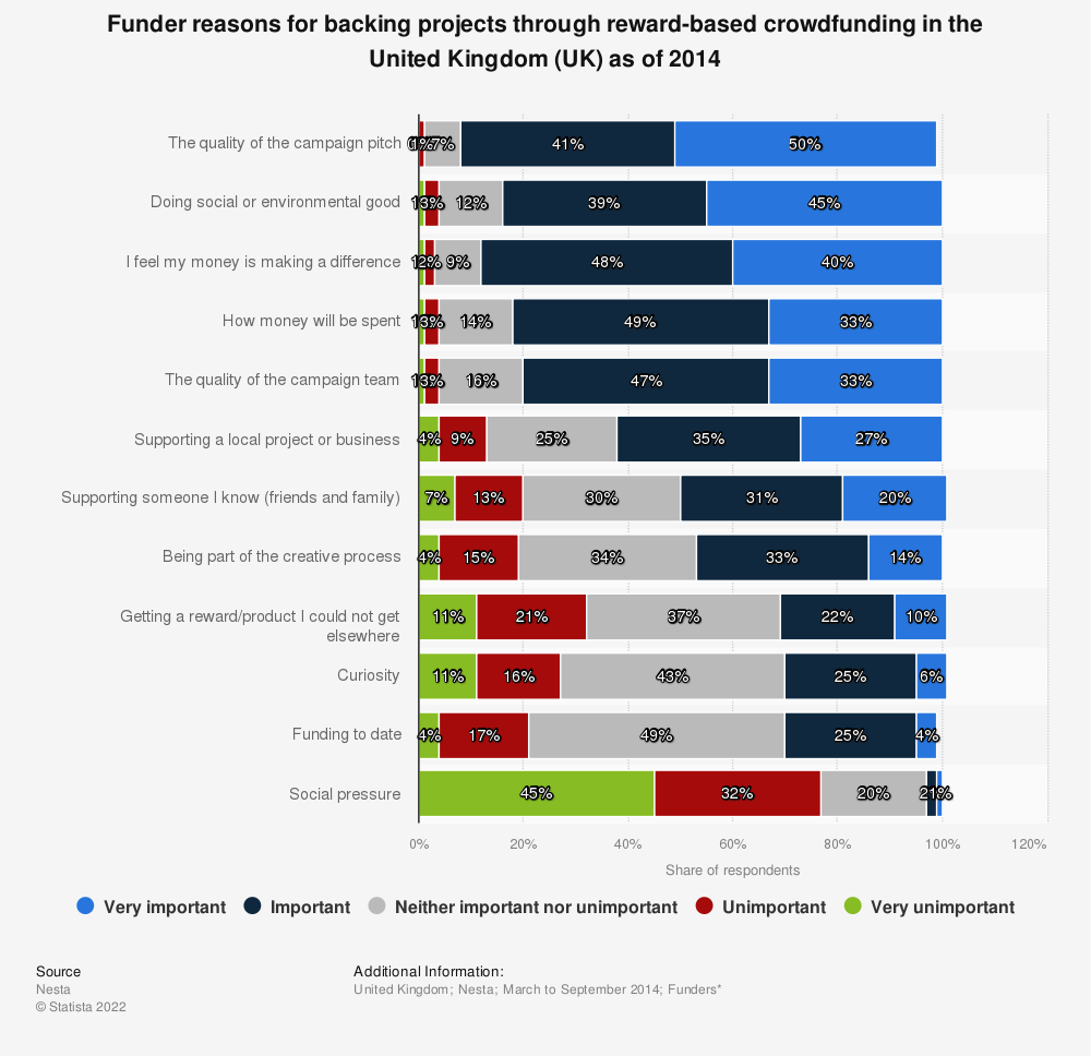 Statistic: Funder reasons for backing projects through reward-based crowdfunding in the United Kingdom (UK) as of 2014 | Statista