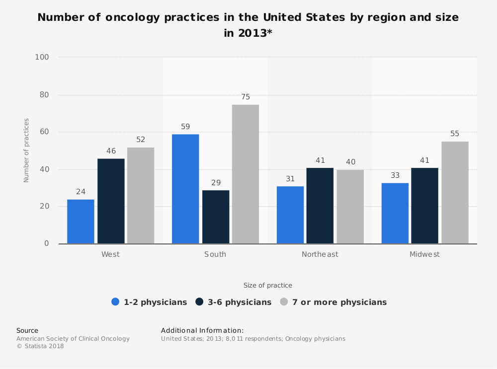 Statistic: Number of oncology practices in the United States by region and size in 2013* | Statista