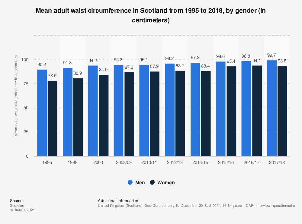Statistic: Mean adult waist circumference in Scotland from 1995 to 2018, by gender (in centimeters) | Statista